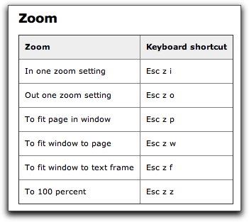 Adobe FrameMaker 11: Keyboard shortcuts for the Zoom menu