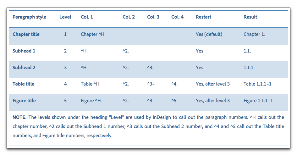Adobe indesign numbering chapters subheads tables for Indesign table